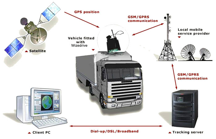 Safe Tracking and Electromechanical Services PLC   Fleet